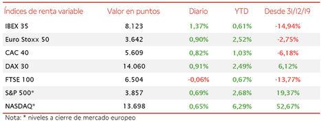El IBEX 35 (+1,37%), apoyado en el sector bancario, ha superado el umbral de 8.100 puntos