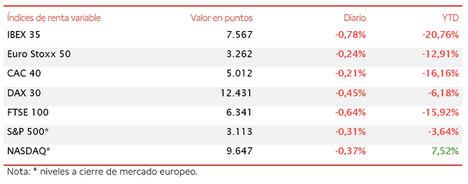 """El IBEX 35 (-0,78%) pone el freno tras encadenar tres jornadas en """"verde"""""""