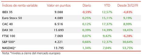 El IBEX 35 se desmarca de la evolución de las bolsas europeas perdiendo un 0,59%