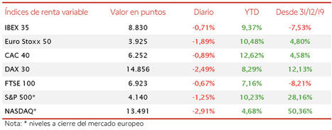 La toma de beneficios en Wall Street se traslada a las bolsas europeas