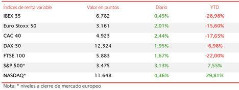 El IBEX 35 (+0,45%), lastrado por los valores del sector bancario, se ha quedado rezagado respecto a sus homólogos europeos