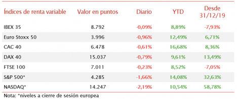 El IBEX 35 modera su descenso a un 0,09% y se mantiene en 8.792 puntos