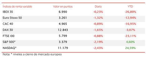 El empuje del sector bancario no ha posibilitado que el IBEX 35 (-0,23%) finalice la semana por encima de 7.000 puntos