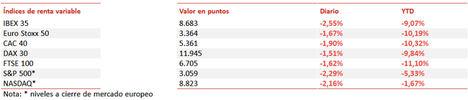 El IBEX 35 ha retrocedido un -2,65%, perdiendo el nivel de los 8.700 puntos