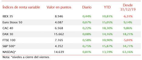 Jornada en verde en las bolsas europeas sin las referencias de Wall Street