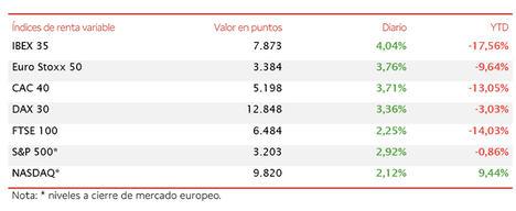 El IBEX 35 (+4,04%) supera los 7.850 puntos arropado por el informe de empleo de Estados Unidos