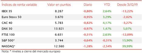 Semana ligeramente en positivo para el IBEX 35, si bien pierde los 8.300 puntos