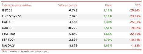 El IBEX 35 recupera un 1,11% y supera nuevamente el umbral de 6.700 puntos