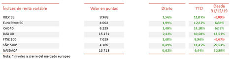 El IBEX 35 retoma las subidas y se aproxima al umbral de los 9.000 puntos