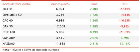 El IBEX 35 (+2,10%) ha recuperado el umbral de 6.900 puntos