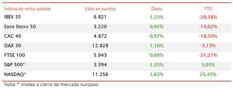 El IBEX 35 ha avanzado un 1,23% hasta 6.838 puntos