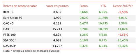 En una jornada alcista generalizada en Europa, el IBEX 35 alcanza 8.635 puntos