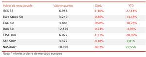 Jornada en rojo tras tres sesiones con signo alcista: el IBEX 35 pierde los 7.000 puntos (-1,16%)