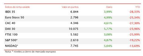 El IBEX 35 (+3,99%) se ha elevado más de 250 puntos hasta los 6.844 puntos