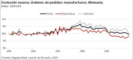 El IBEX 35 (+0,96%) ha mantenido la tendencia alcista, registrando máximos de 20 meses