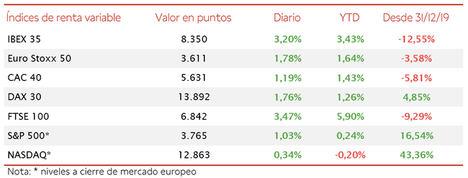El IBEX 35 ha subido un 3,20% gracias al empuje del sector bancario y los valores asociados a las energías renovables