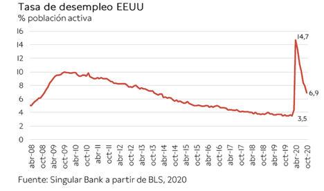 El IBEX 35 ha registrado su mejor semana (+6,48%) desde el mes de junio