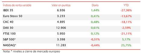 El impulso de los valores del sector bancario y turístico ha permitido que IBEX 35 (+1,44%) recupere el nivel de 6.900 puntos