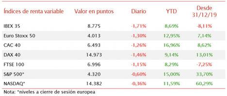 La renta variable global vuelve al rojo y el IBEX 35 cae por debajo de 8.800 puntos