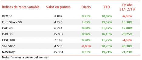 El IBEX 35 se mantiene rezagado respecto a las subidas del resto de bolsas europeas