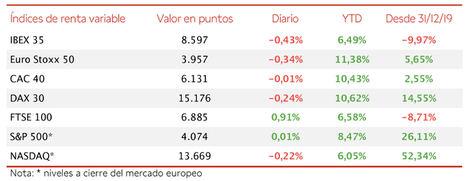 El IBEX 35 cae un 0,43% y pierde los 8.600 puntos