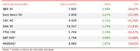 El IBEX 35 (+2,30%) supera por la mínima el umbral de 7.000 puntos