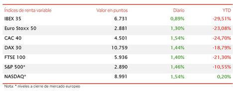 El IBEX 35 avanza un 0,89% y recupera nuevamente el nivel de 6.700 puntos
