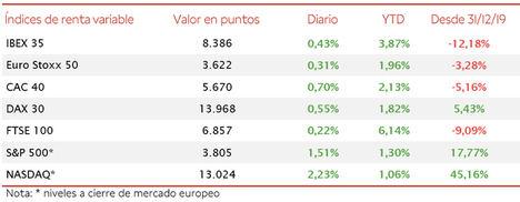 El IBEX 35 (+0,43%) ha mantenido la tendencia alcista en la sesión de hoy