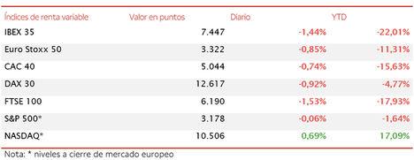 El IBEX 35 pierde el umbral de los 7.500 puntos (7.447 puntos, -1,44%) tras el impulso alcista de ayer