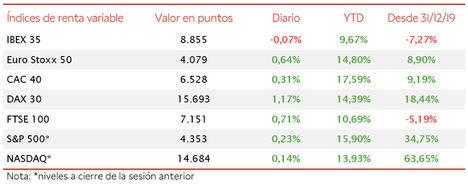 Ligera caída del IBEX 35, en contraste con el verde del resto de principales bolsas europeas