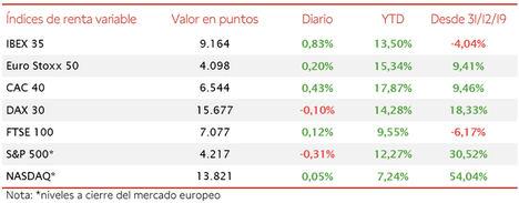 El IBEX 35 lidera las subidas en Europa con una subida de un 0,83%
