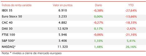 Toma de beneficios en el IBEX 35 (-0,38%), si bien se ha mantenido por encima del nivel de 6.900 puntos