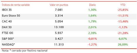 El IBEX 35 ha avanzado un 1,30%, superando así nuevamente el nivel de 7.000 puntos