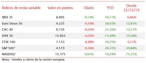 Signo positivo en el IBEX 35 (+0,14%) frente a los descensos del resto de bolsas europeas