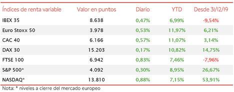 El IBEX 35 revierte sus pérdidas de ayer con una subida de un 0,47%