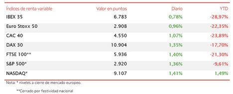 El IBEX 35 (+0,78%) se queda a las puertas de cerrar la semana por encima de los 6.800 puntos