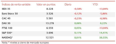 El IBEX 35 ha retrocedido un 0,58% a pesar del empuje del sector bancario