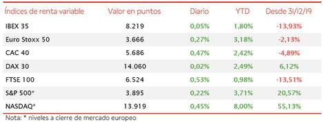 El IBEX 35 se ha consolidado por encima de 8.200 puntos, con un avance que se ha limitado a un 0,05%