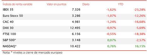 El IBEX 35 retrocede un 1,62% en una jornada a la baja en las principales bolsas europeas