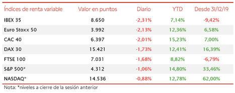 Signo negativo generalizado en las bolsas globales: el IBEX 35 cae a mínimos desde abril