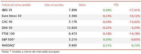 El IBEX 35 (+0,30%) destaca de nuevo frente a las caídas del resto de principales bolsas europeas