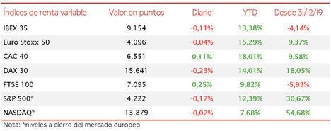El IBEX 35 mantiene los 9.150 puntos en una sesión ligeramente bajista en la Eurozona