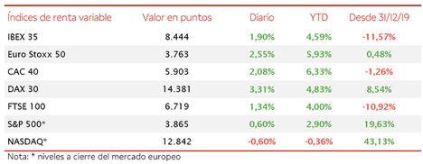 El IBEX 35 ha superado el umbral de 8.400 puntos, alzándose hasta máximos desde el inicio de la pandemia