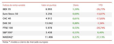 El IBEX 35 (+1,20%) ha mantenido el ritmo alcista, si bien no ha podido superar el nivel de 7.000 puntos