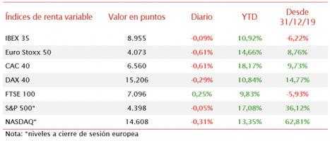 Las bolsas europeas y de EEUU fluctúan entre pérdidas y ganancias tras los datos de empleo