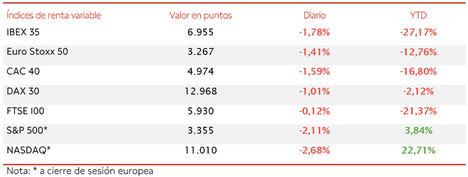 El IBEX 35 ha retrocedido un 1,78%, volviendo a caer por debajo del nivel de 7.000 puntos