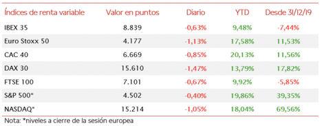 Movimientos a la baja en las bolsas europeas a la espera de la reunión del BCE