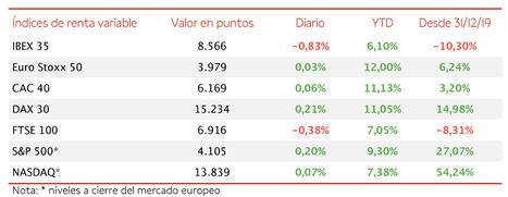 Mayor caída del IBEX 35 en las últimas 12 sesiones de cotización