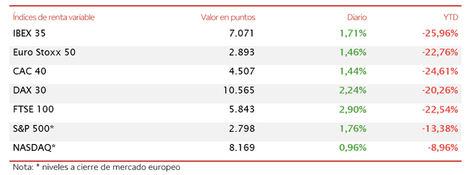El IBEX 35 (+1,71%) reconquista los 7.000 puntos con el punto de mira en Estados Unidos