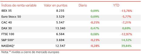 El IBEX 35, en una sesión de más a menos, se ha revalorizado un 0,09% hasta el nivel de 8.235 puntos